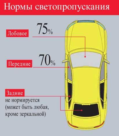 Для разных стекол автомобиля существуют свои нормативы допустимой тонировки