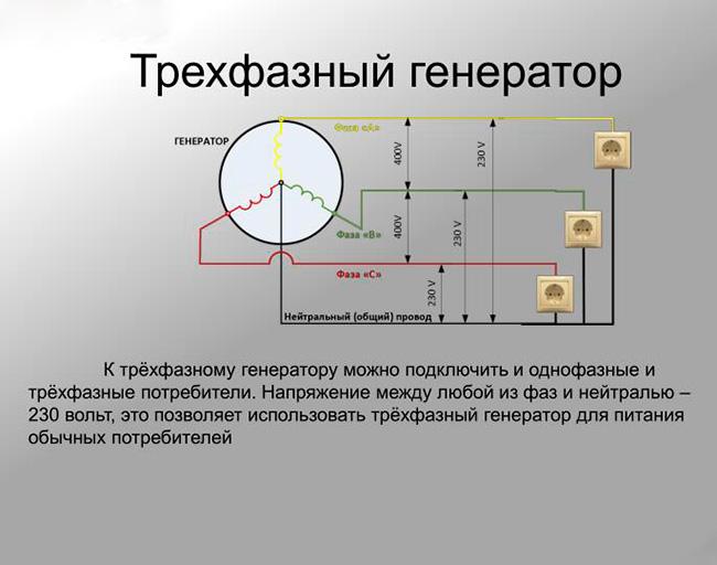 Трехфазный генератор